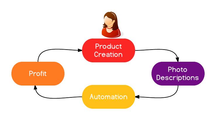 Diagram of HyenaCart Automation